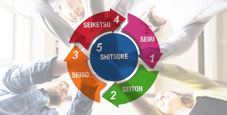 O conceito do 5S